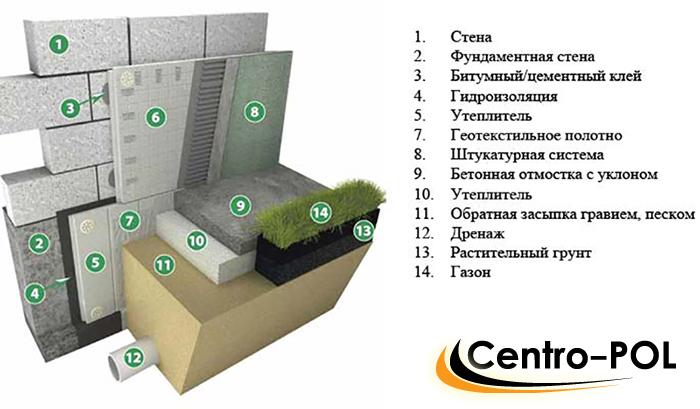 Схема гидроизоляции фундамента плитными материалами
