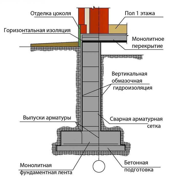 Схема поперечного устройства ленточного фундамента с гидроизоляцией