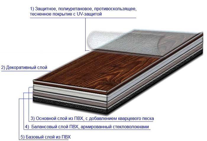 Устройство кварцвиниловой плитки на клеящейся основе