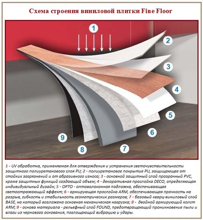 Схема устройства напольной виниловой плитки