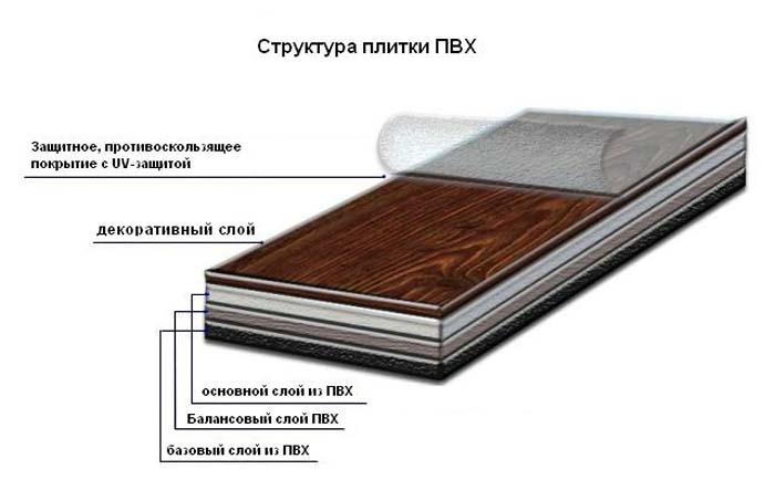 Устройство виниловой плитки для пола