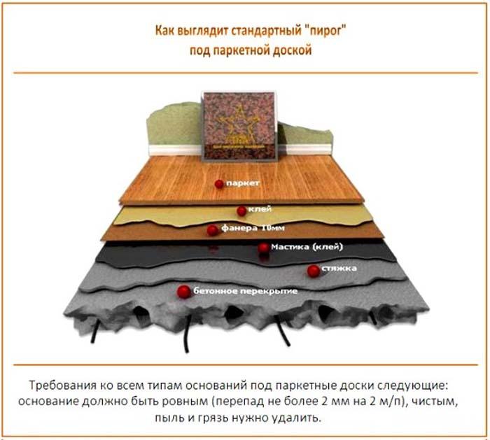 Схема устройства паркетного пола на бетонном основании