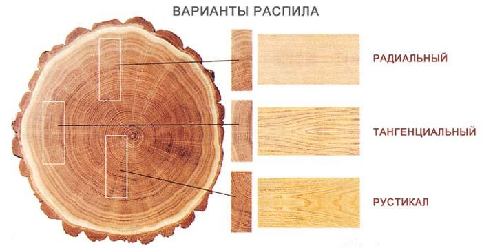 Сорта древесины разделяются по виду распила