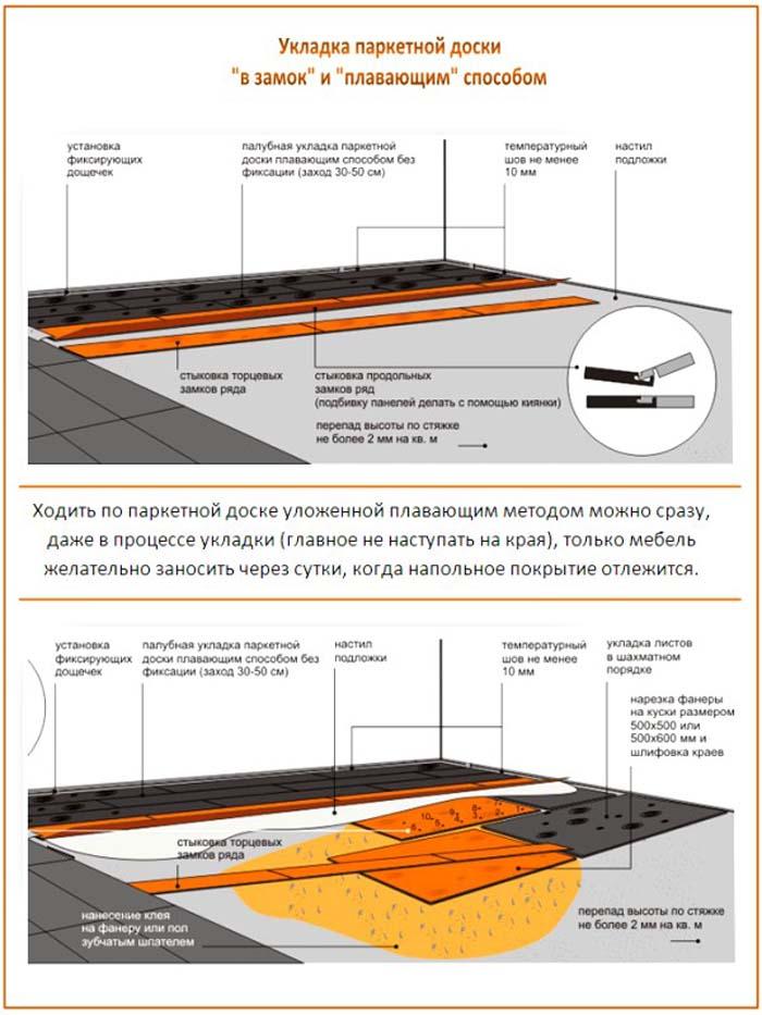 Схема укладки паркетной доски плавающим методом