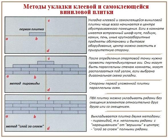 Схемы укладки виниловой напольной плитки