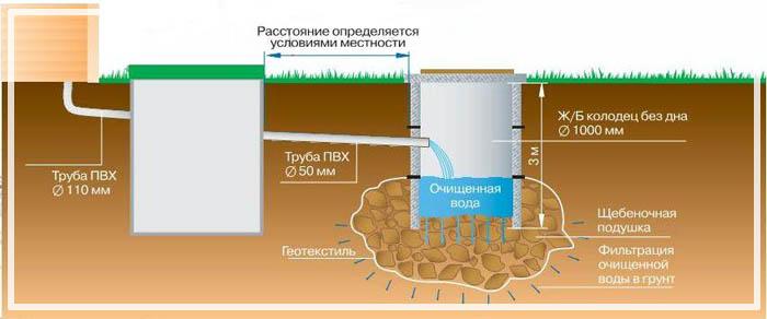 пол в бане отвод воды