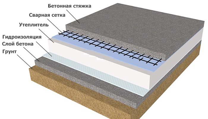утепление пола бани пенополистиролом по грунту металл