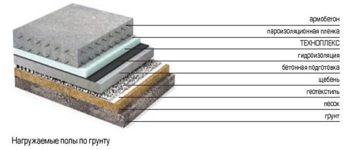 как залить пол в бане бетоном