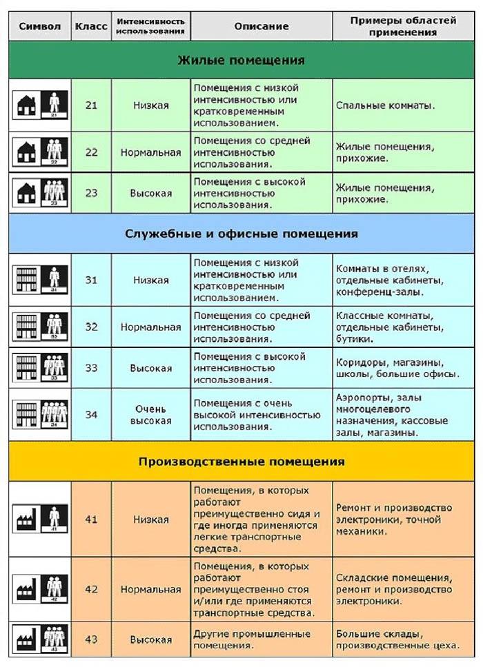 Таблица классов износостойкости покрытия