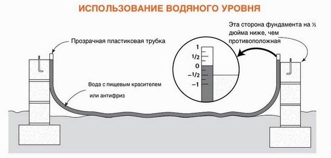 принцип работы водяного уровня