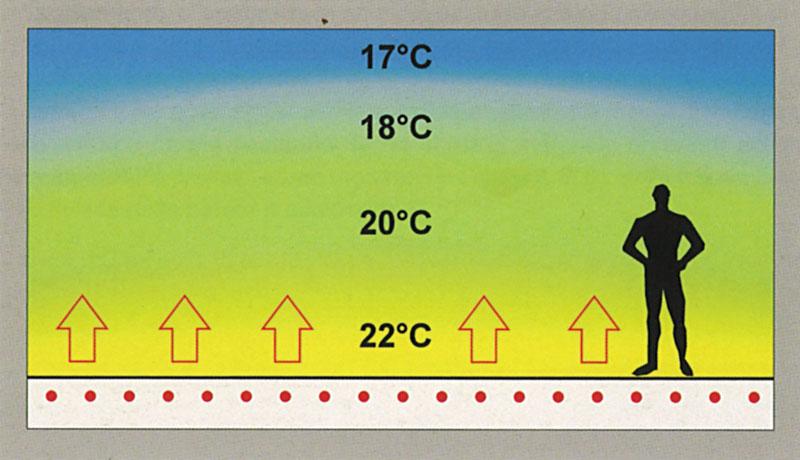 Разница температуры подачи и обратки теплого пола