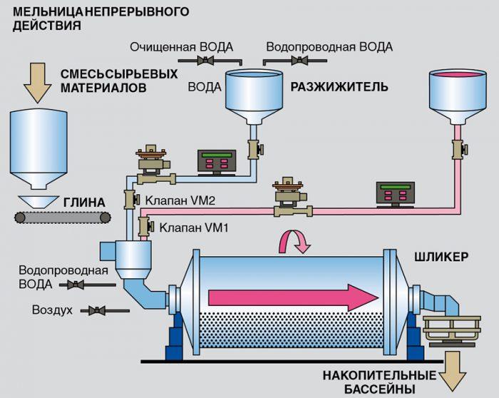 технология производства керамогранита