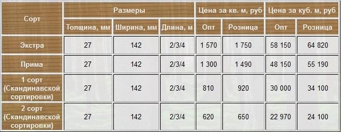 ценовые категории террасной доски