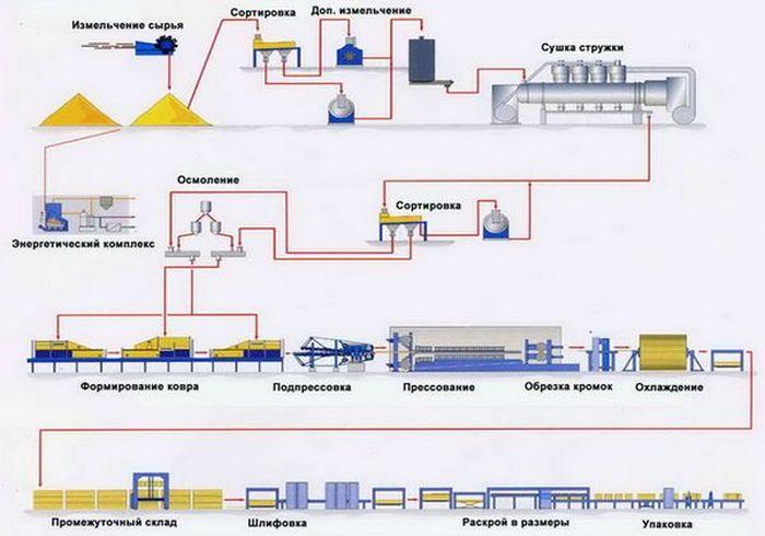 технологический процесс изготовления