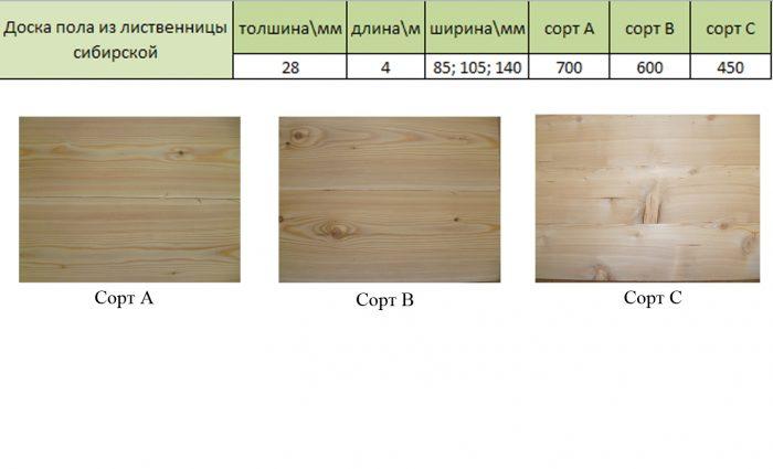 классы террасной доски из лиственницы