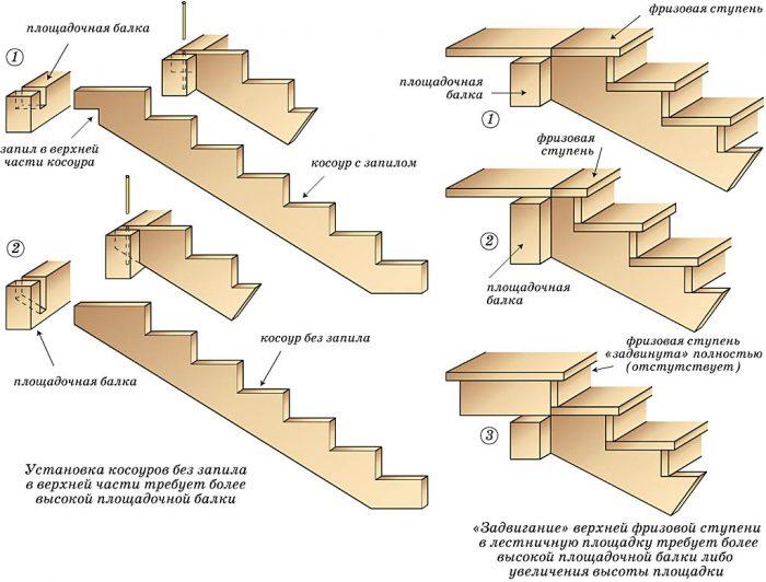 инструкция по монтажу крыльца