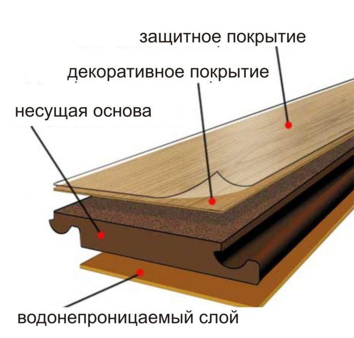 характеристики инженерной доски