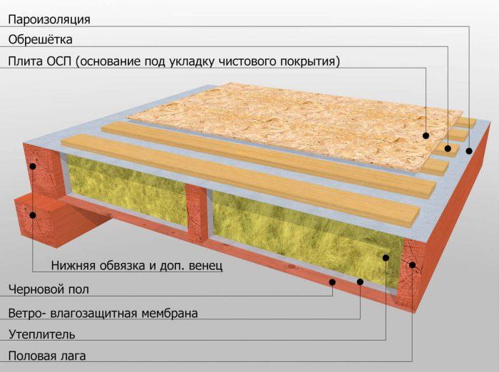 устройство перекрытия потолка