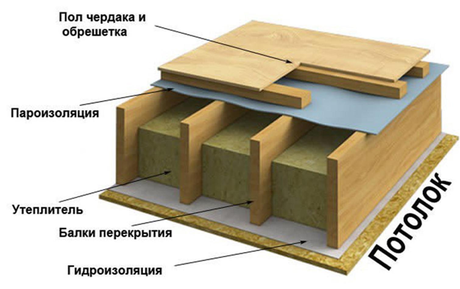 как сделать межэтажное перекрытие в доме