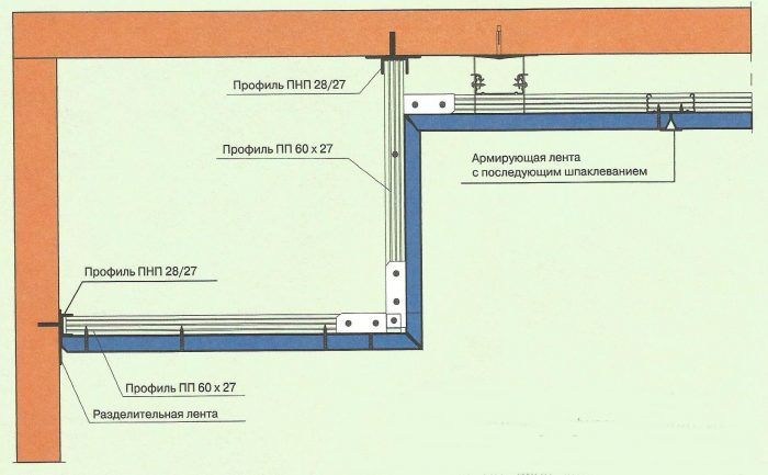 устройство двухуровневого потолка