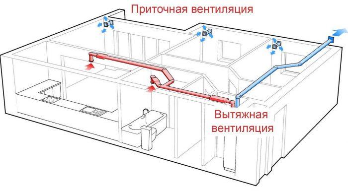 проектирование систем вентилирования