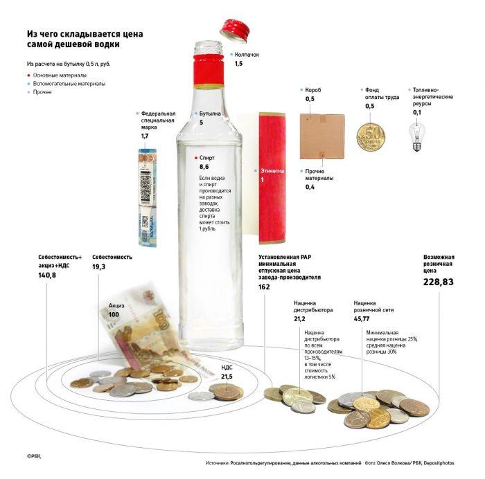 минимальная стоимость водки