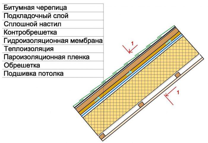 устройство утепленного потолка