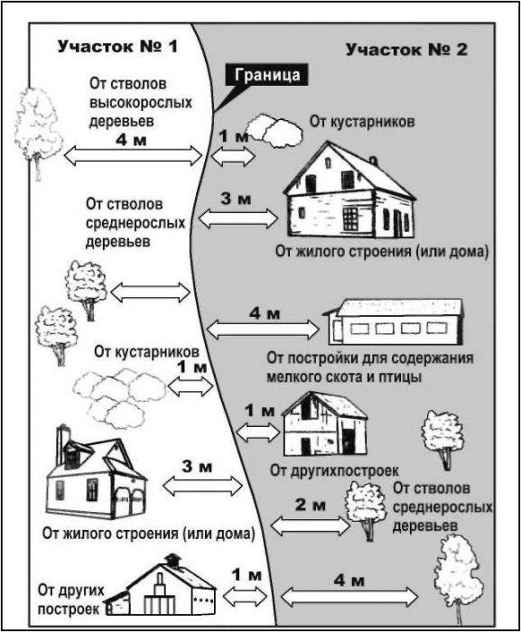 рассотояния между строениями