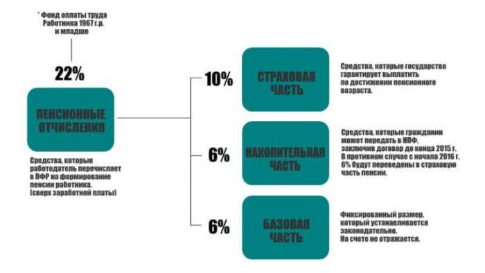 Накопительная пенсия в России