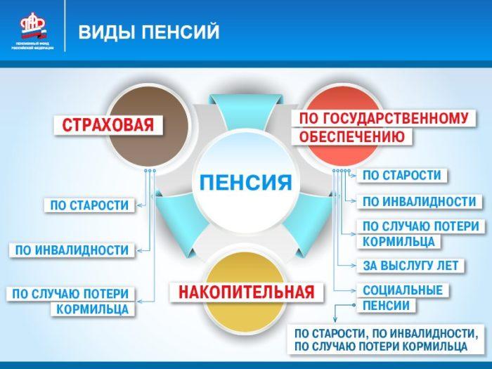 Разновидности пенсий и порядок назначения в РФ