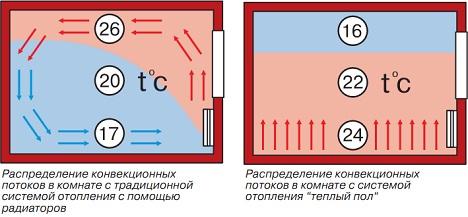 теплый пол электрический или водяной