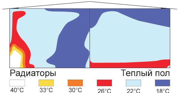 Устройство теплого пола. Основные аспекты и нюансы