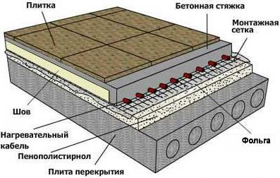 подложка под теплый пол