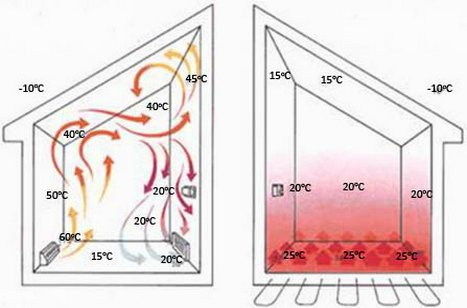 Теплые полы, водяные варианты отопления, устройство стяжки и заливка