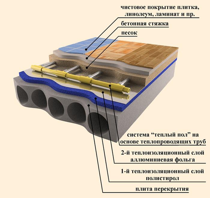 устройство водяных теплых