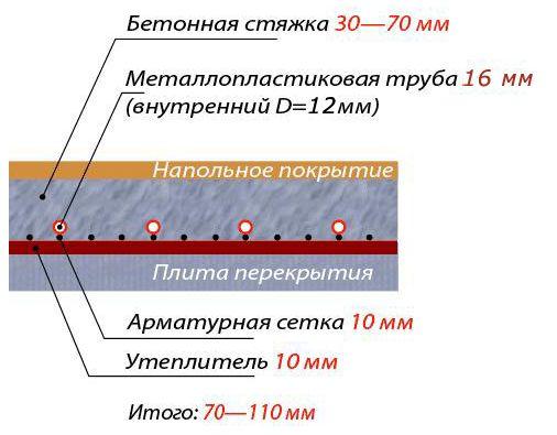 Труба для теплого пола, расчет длины, диаметра, шага укладки