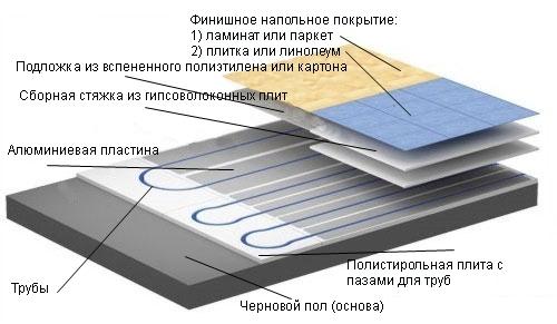 Видео водяной тёплый пол своими руками схема расчёт монтаж