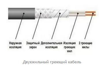 Возможные раскладки греющего кабеля