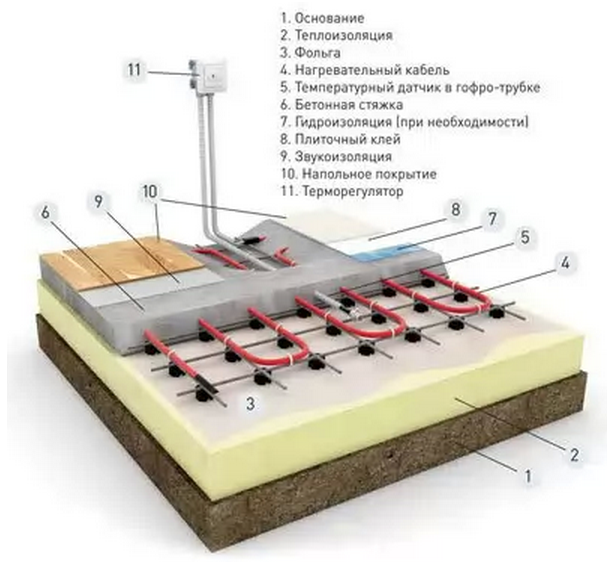установка теплого пола электрического