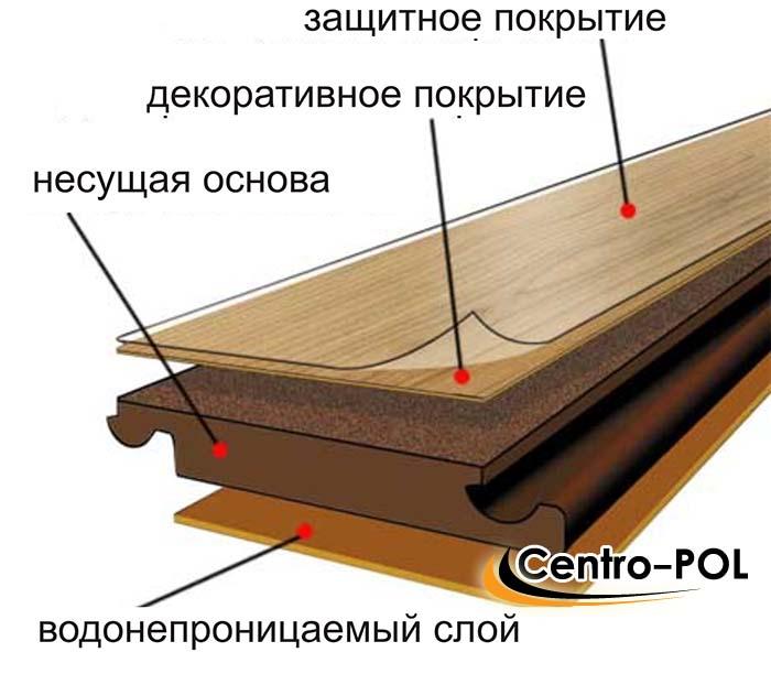 ламинат 33 класс 12 мм