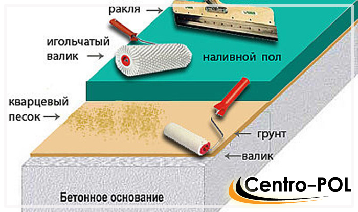 наливной пол на плитку