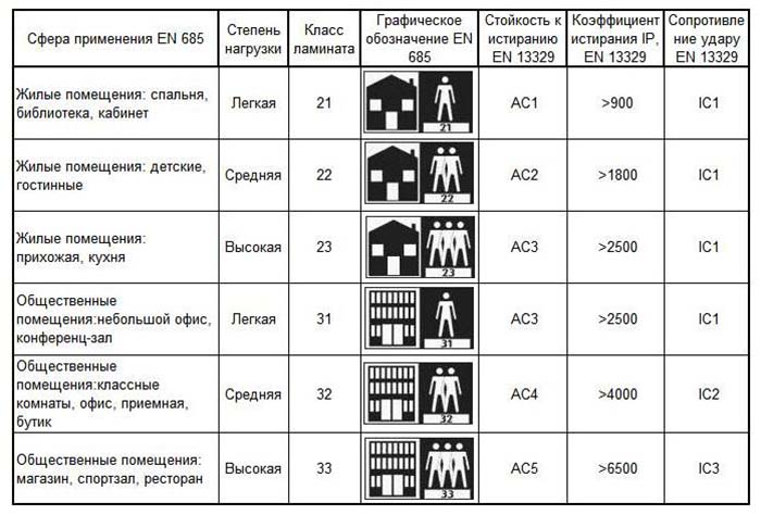 Таблица характеристик ламината по классам