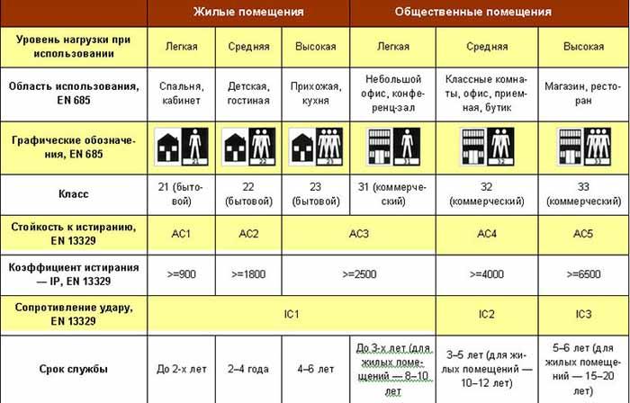классы износостойкости напольных покрытий