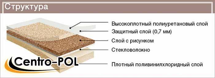 структура бытового покрытия