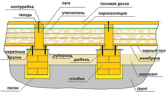 Схематическое устройство системы лаг на грунте