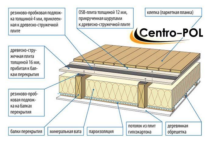 монтаж деревянных полов