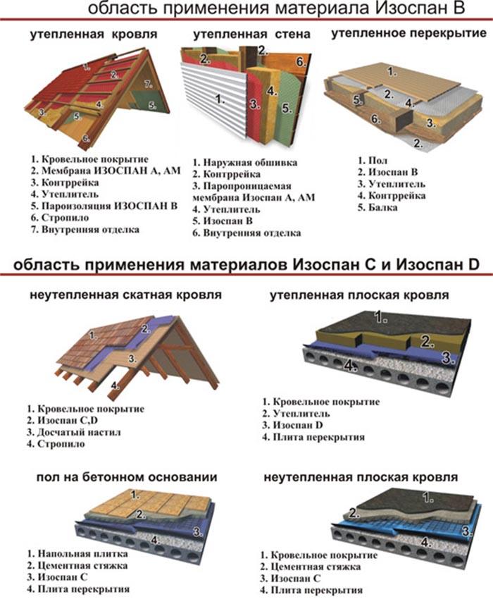 пароизоляция пола первого этажа в деревянном доме