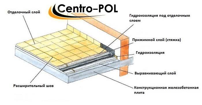 Бетонные полы гидроизоляция рулонная гидроизоляция для отмостки купить