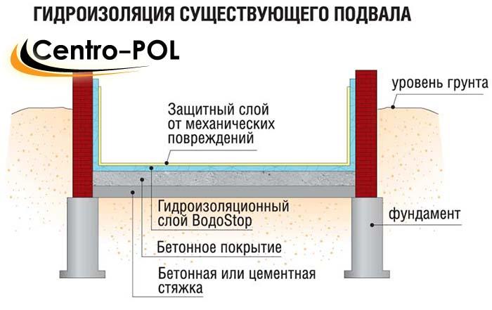 Как сделать гидроизоляцию частного дома 898