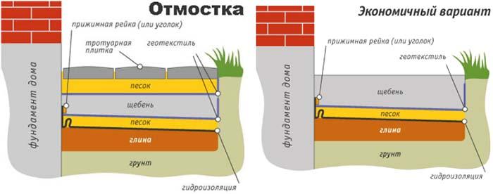 строительство гидроизоляция фундамента